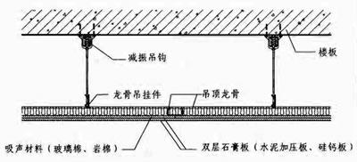 隔音棉吊顶构造