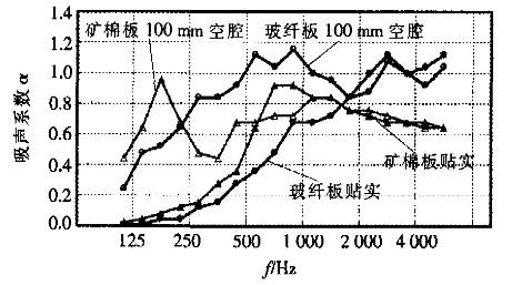 隔音玻璃棉与矿棉的隔音特性比较