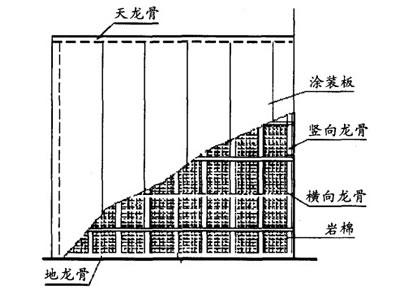隔音棉应用在内隔墙工程构造图